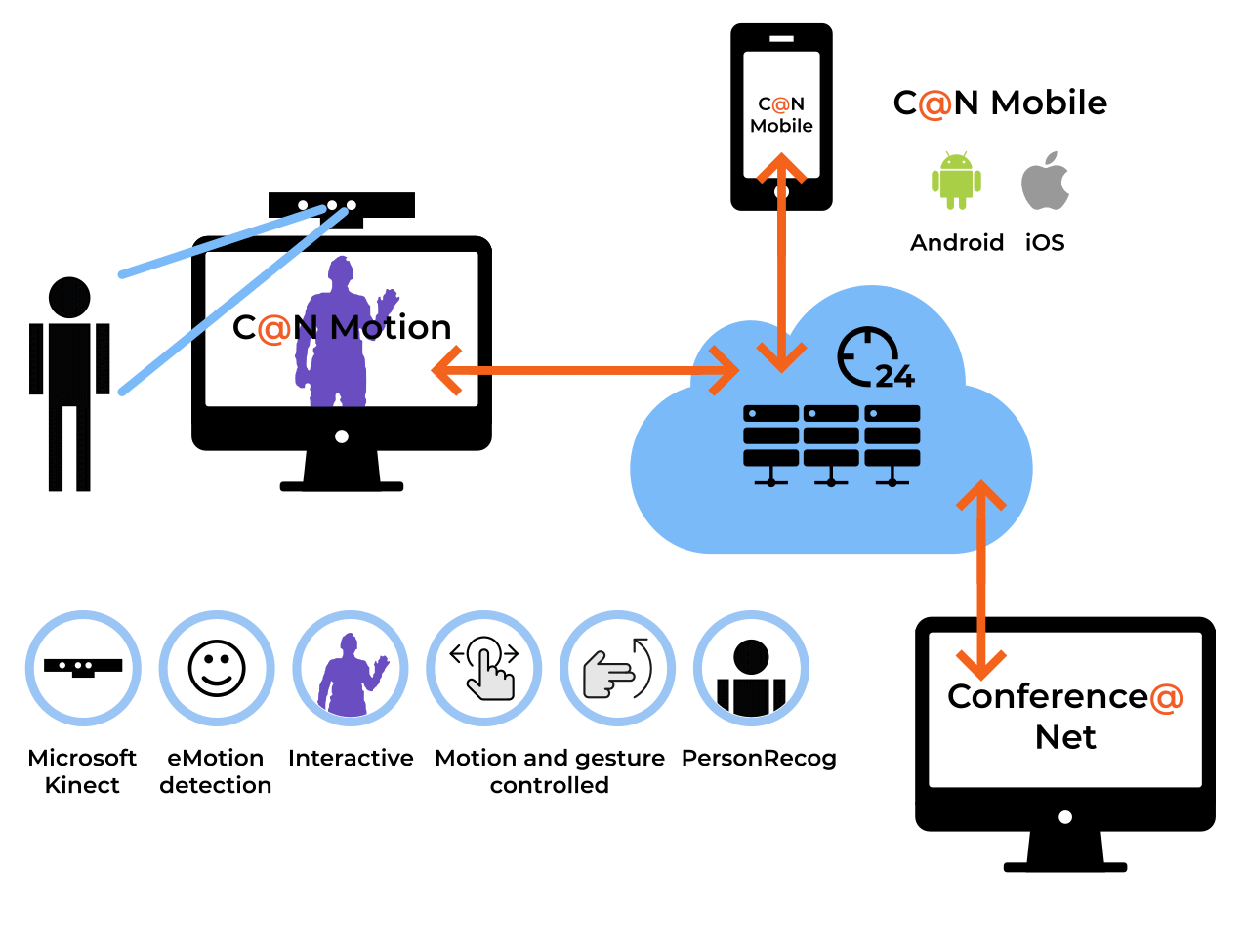 C@N Motion schema